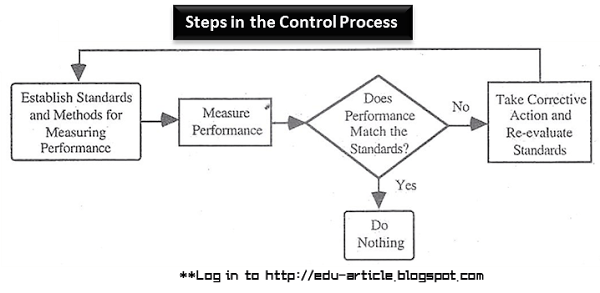 Control Process Diagram - 4 Steps in the Control Process