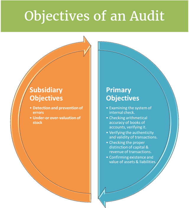Objectives of an Audit (Explained with Chart)
