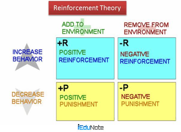 motivation and reward theories
