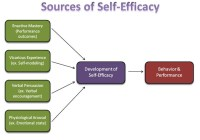 Self-Efficacy Theory of Motivation is Explained