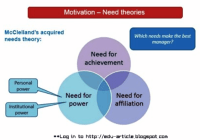 Acquired Needs Theory: Need for Achievement, Power & Affiliation