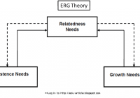 ERG theory of motivation Explained