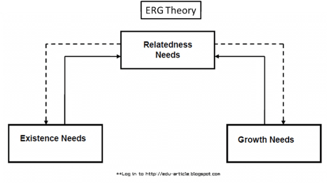 clayton alderfer s erg theory To experience more such erg theory of motivation concepts, join weschool pgdm-dlp program:   this theory was developed by clayton alderfer taking into account the shortcomings of maslow's theory.