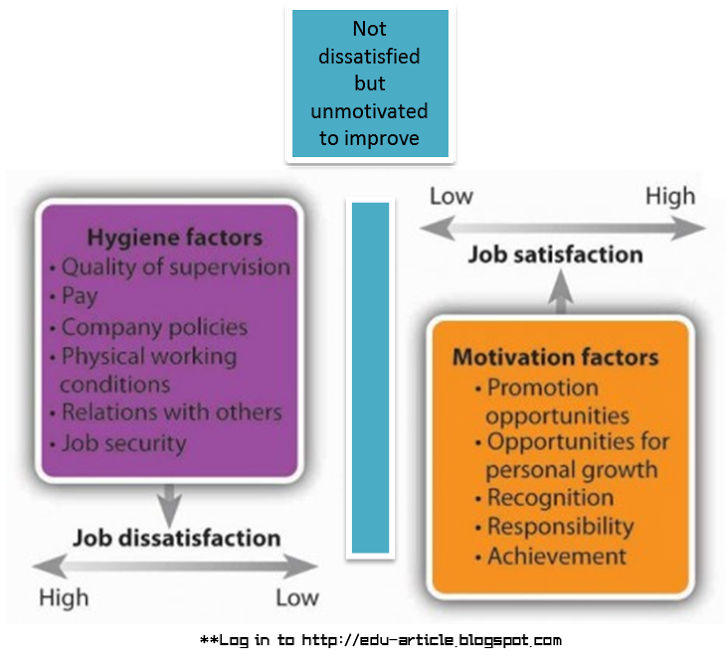 """herzberg's 'good work' theory Herzberg's two factor theory  or do they want security, good relationships with co-workers,  """"the motivation to work."""