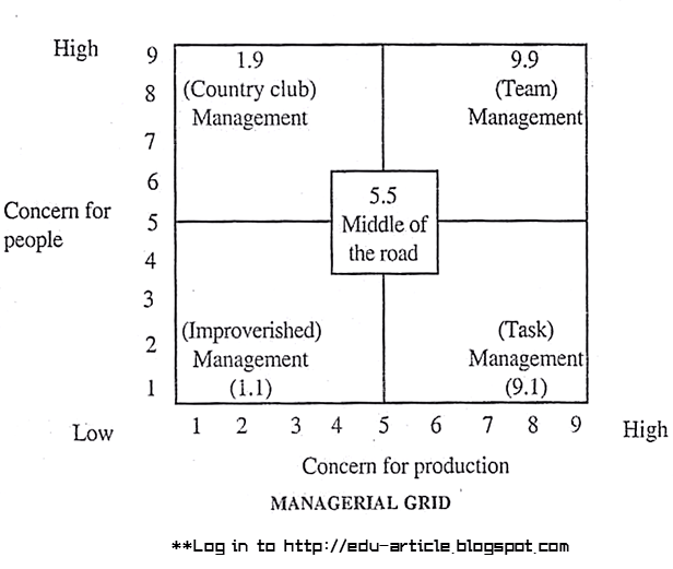 managerial grid model At conception, the managerial grid model was composed of five different  leadership styles these styles were a relation between a manager concern for  people,.