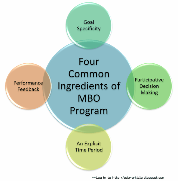Four Common Ingredients of an MBO Program