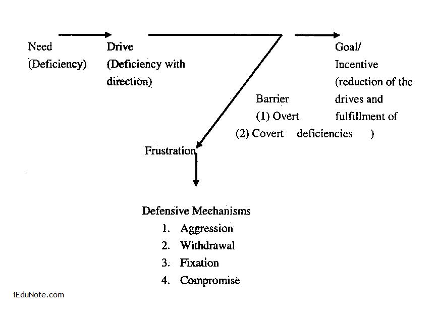 conflict management pdf notes