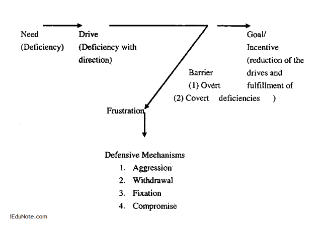 Conflict from frustration