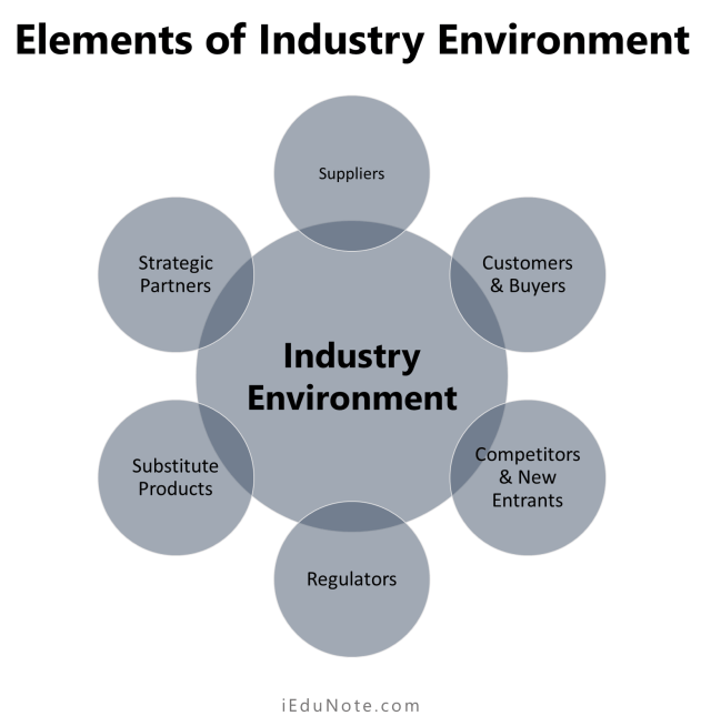 Elements of Industry Environment