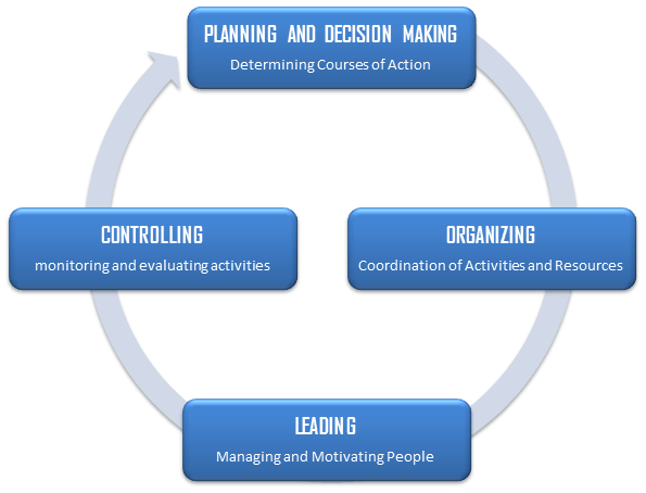 Four Functions of Management Process: Planning, Organizing ...