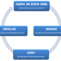 Four Steps of Management Process