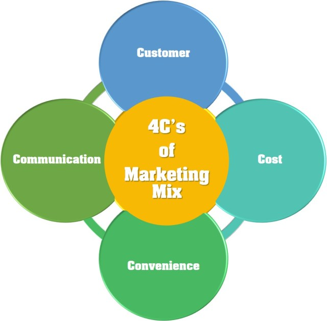 4C's of Marketing Mix