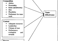 Creating Effective Team: 4 Key Components of Effective Teams
