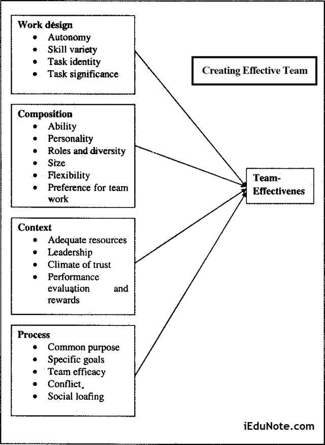 Creating Effective Team