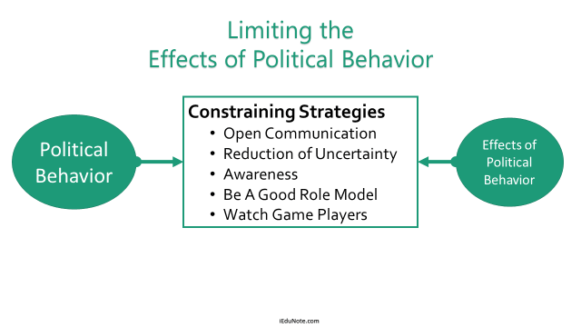 Limiting Effects of Political Behavior