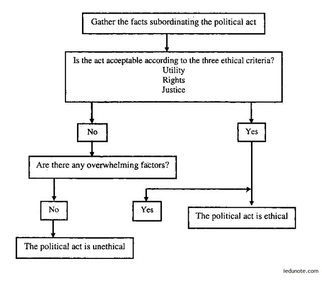 Ethics of Power and Politics