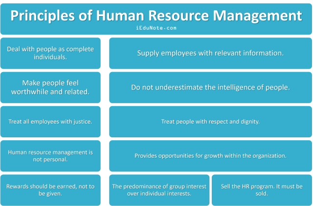 Principles of Human Resource Management