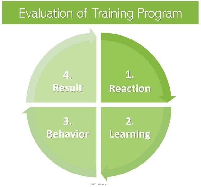 Evaluation of Training Program