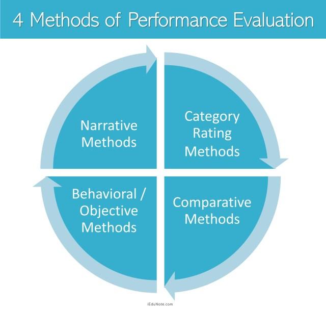 Methods of Performance Evaluation