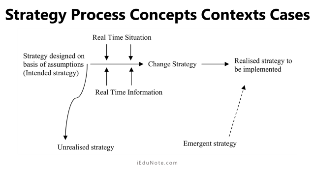 The Strategy Process Concepts Contexts Cases