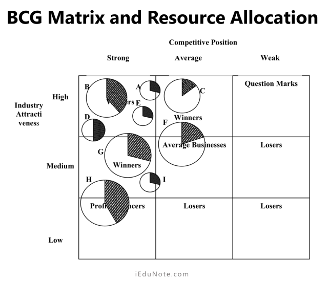Resource Allocation with BCG Matrix