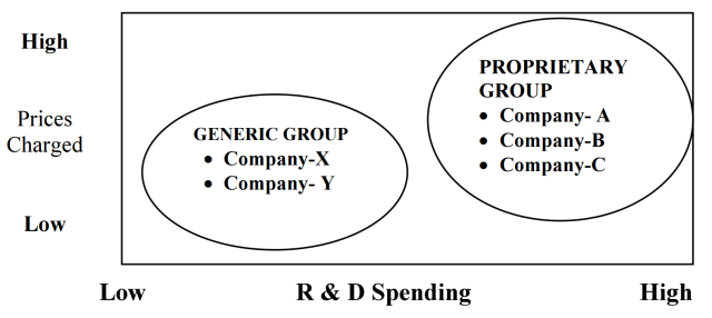 two strategic groups