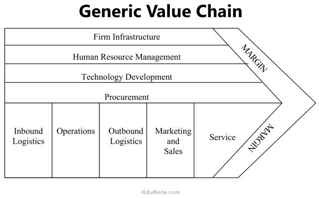 Understanding generic value chain