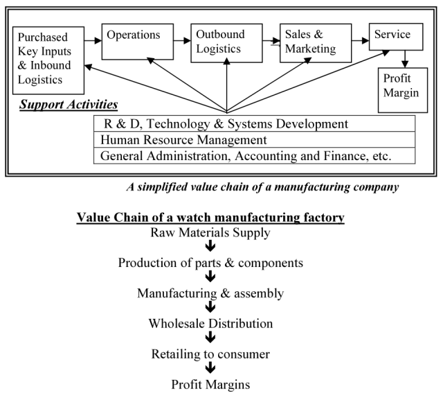 value chain of a manufacturing company