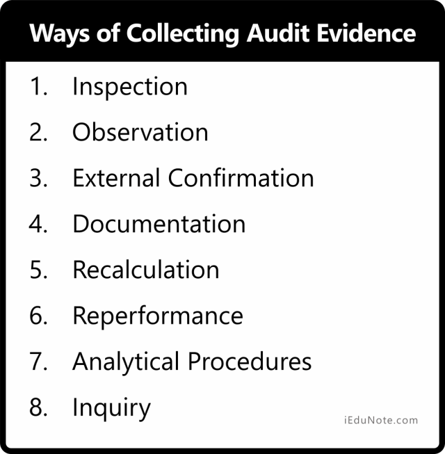 Ways of Collecting Audit Evidence