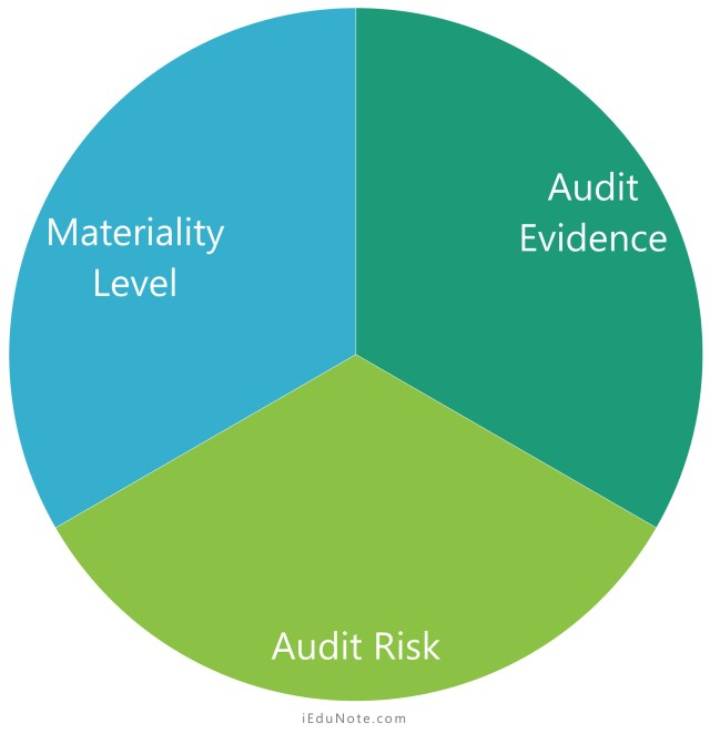 Interrelationships among Materiality, Audit Risk and Audit Evidence