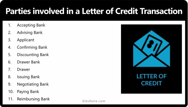 parties in a letter of credit transaction