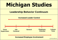 Michigan Leadership Studies: Behavioral Leadership Theories