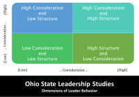 Ohio State Leadership Studies Explained with Examples