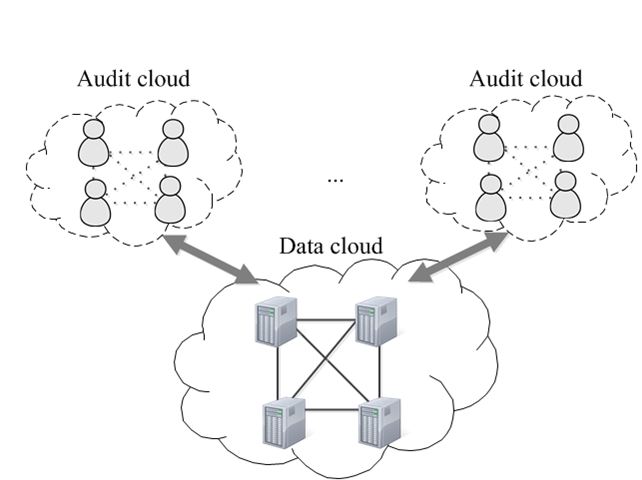 Consistency As A Service: Auditing Cloud Consistency