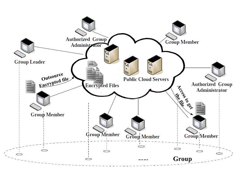 A Dynamic Secure Group Sharing Framework in Public Cloud