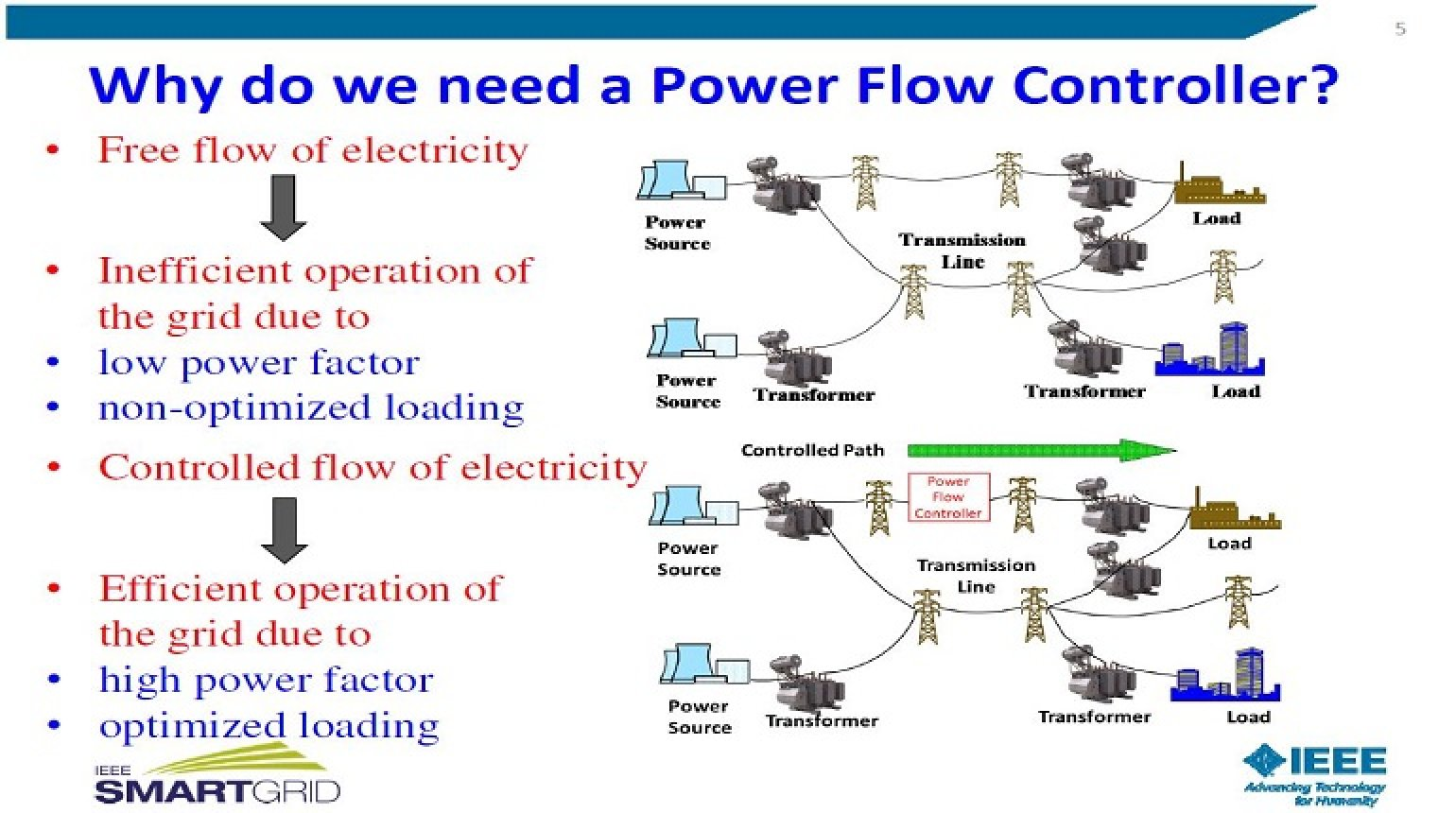hight resolution of smart power flow controller for smart grid applications by kalyan sen