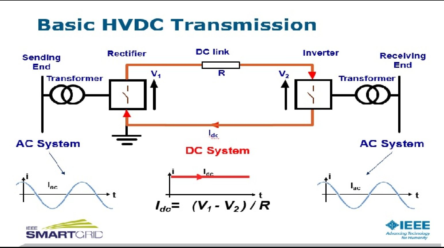 hight resolution of hvdc intelligent transmission by neil kirby