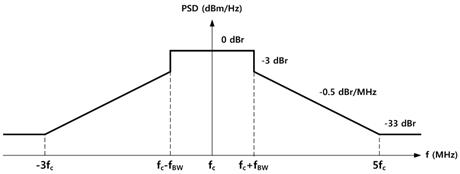 Wireless Body Area Network Standard IEEE 802.15.4