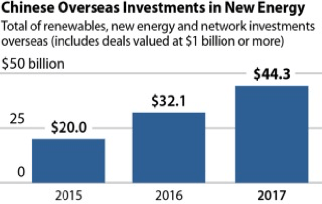https://i0.wp.com/ieefa.org/wp-content/uploads/2018/01/ChineseOverseasInvestments.png