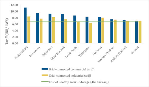 Grid Tariffs vs. Solar+Storage Tariffs