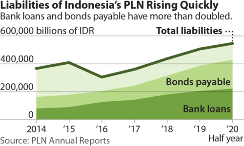 Liabilities of Indonesia's PLN Rising Quickly