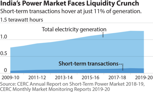 India's Power Market Faces Liquidity Crunch