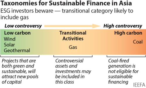Taxonomies for sustainable finance in Asia