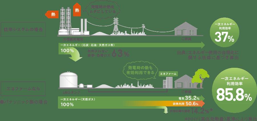 エネファーム東京ガス