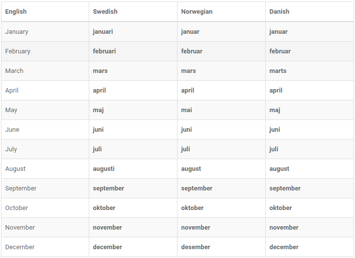 Scandinavian Languages Comparative Vocabulary Lists: Learn