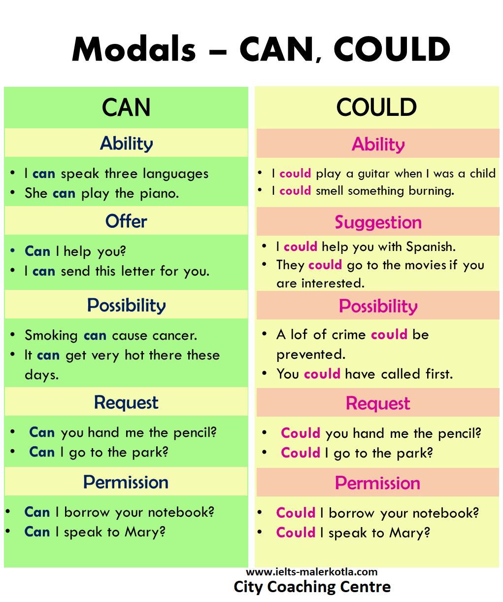 modals can could
