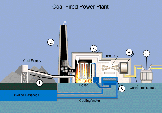 The Diagrams Show A Structure Used For Generating Electricity Power