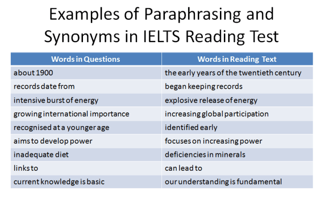 Paraphrasing and Synonyms ielts reading