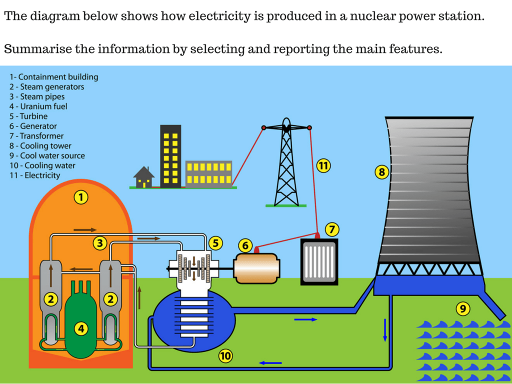 how a nuclear power plant works essay Any nuclear power plant in the west has a large containment structure, pressure vessel, and internal structures that will prevent or stop radioactivity from going into the environment and air.