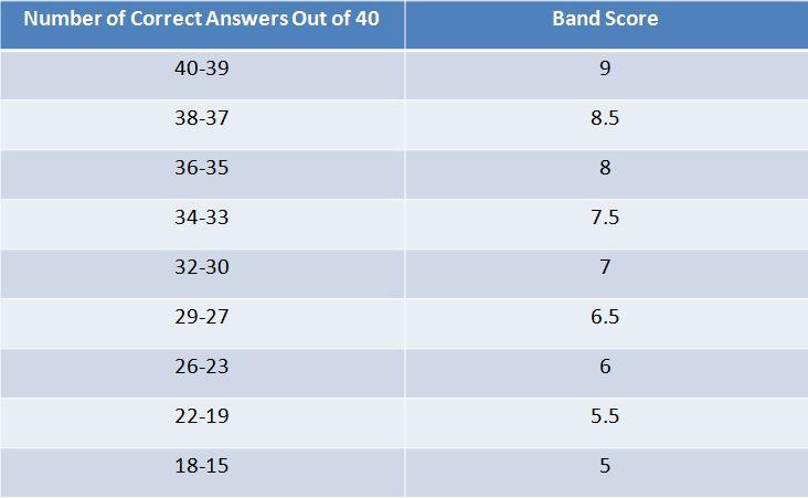 IELTS Reading Academic Scores